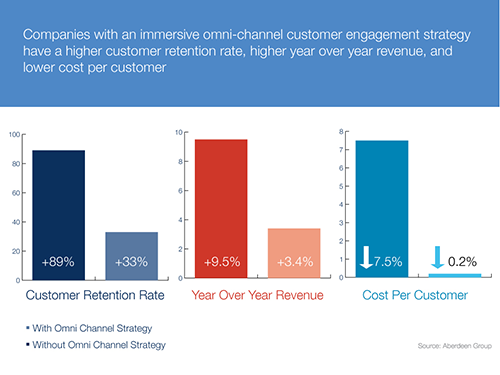 Value of Immersive Engagement