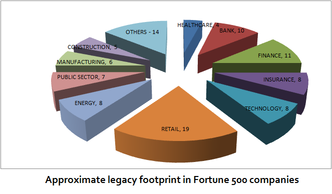 Legacy footprint (approximate) of Fortune 500 companies