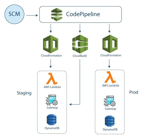 NTT DATA Services CodePipeline1