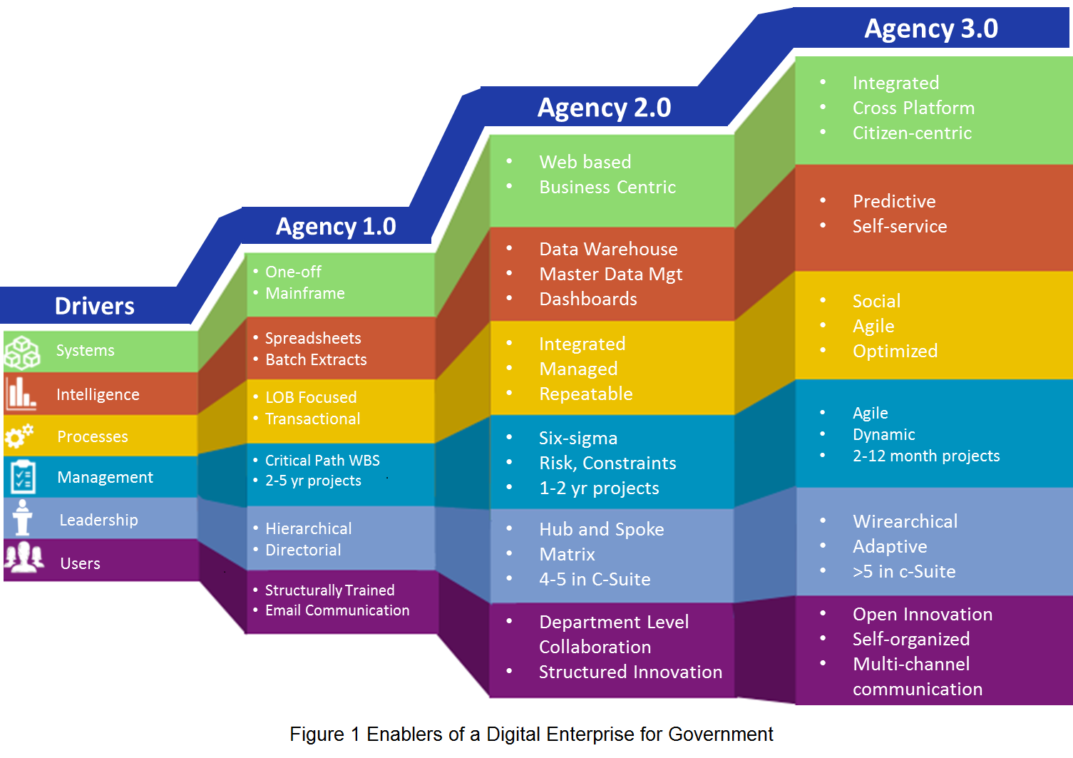Enablers of a Digital Plan for Government