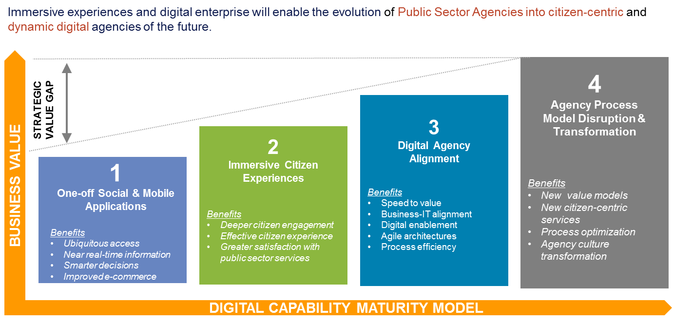 Digital Maturity Model