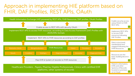 Meaningful Use FHIR and RESTful APIs - NTT DATA Services