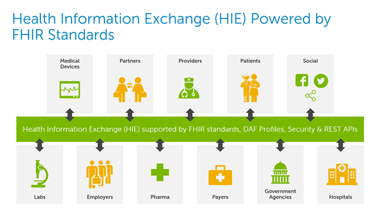 Meaningful Use Fhir And Restful Apis Ntt Data Services